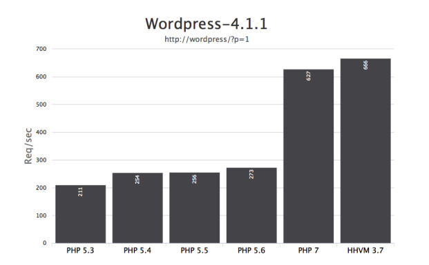 php7 wordpress 621x385