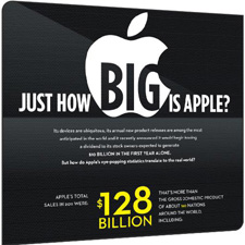 apple-ne-kadar-buyuk-225