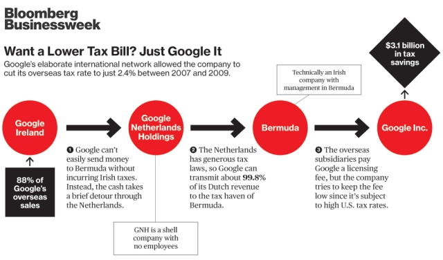 Google-Ireland-Bermuda-Tax