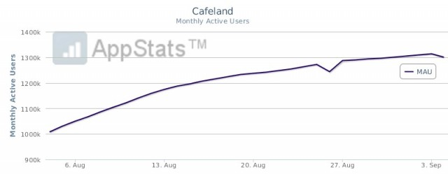 Chart-Gamegos-Cafeland-MAU-increase-August-640x249